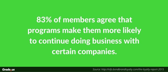 83% of members agree that programs make them more likely to continue doing business with certain companies.