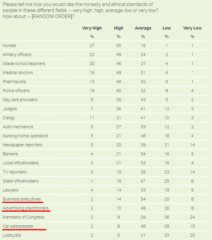 Gallup poll rating the honesty and ethics across different professions