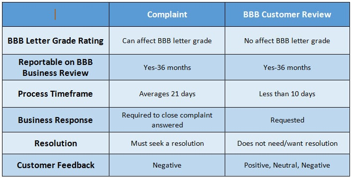 BBB complaints versus reviews